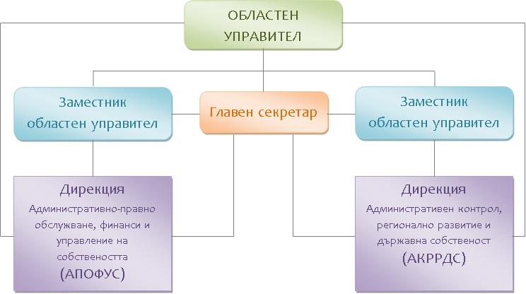 Структура на Областна администрация - Шумен